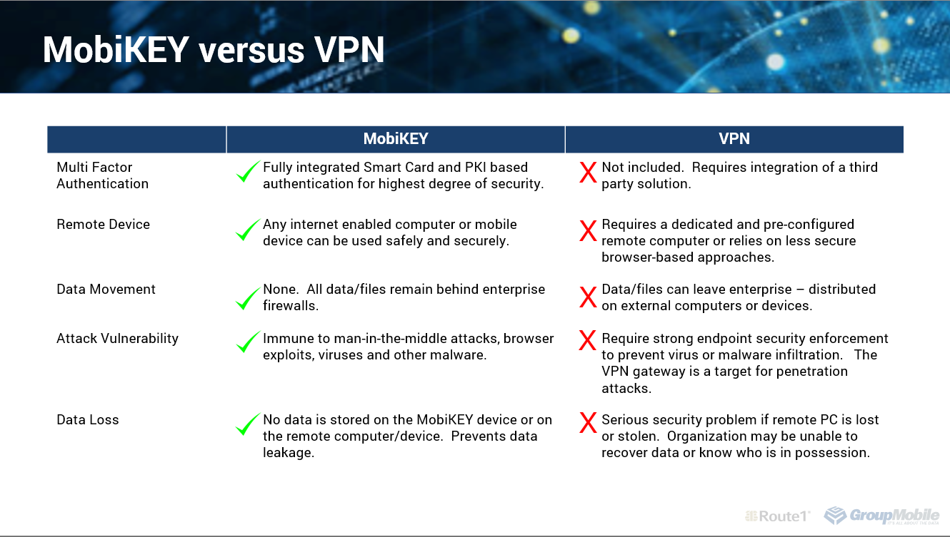 MobiKEY vs VPN cheat sheet